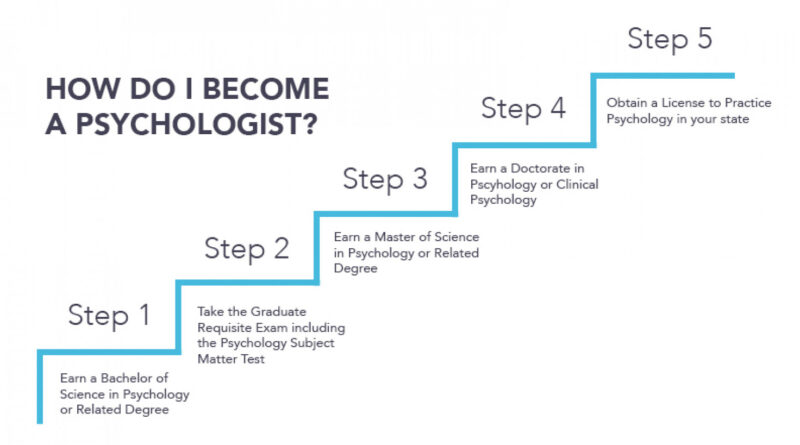 How to Become a Psychologist