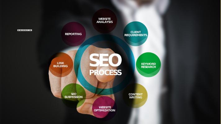 Seo digitalmarketing
